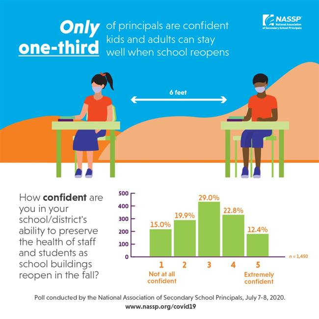 Just One-Third of Principals Express Confidence in School's Ability to Keep Kids and Adults Healthy When Buildings Reopen